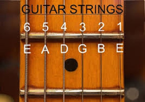 what are the Guitar String Names